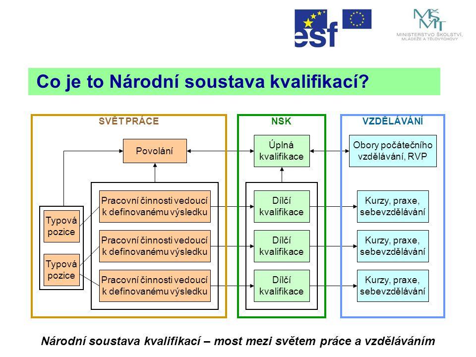 Co je to Národní soustava kvalifikací.