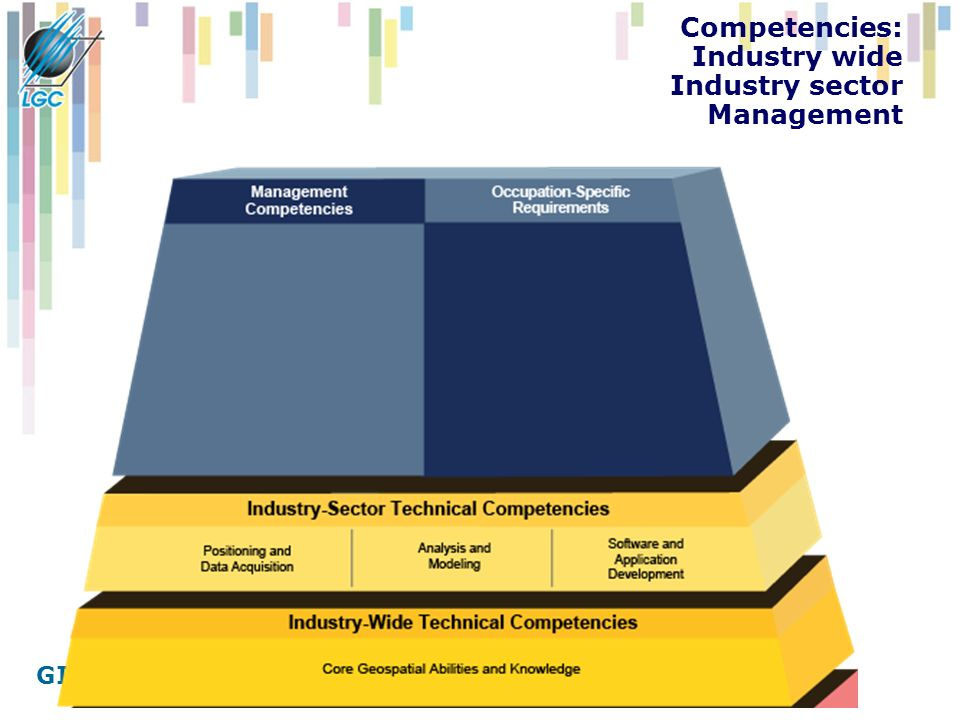 GIS ve veřejné správě Competencies: Industry wide Industry sector Management