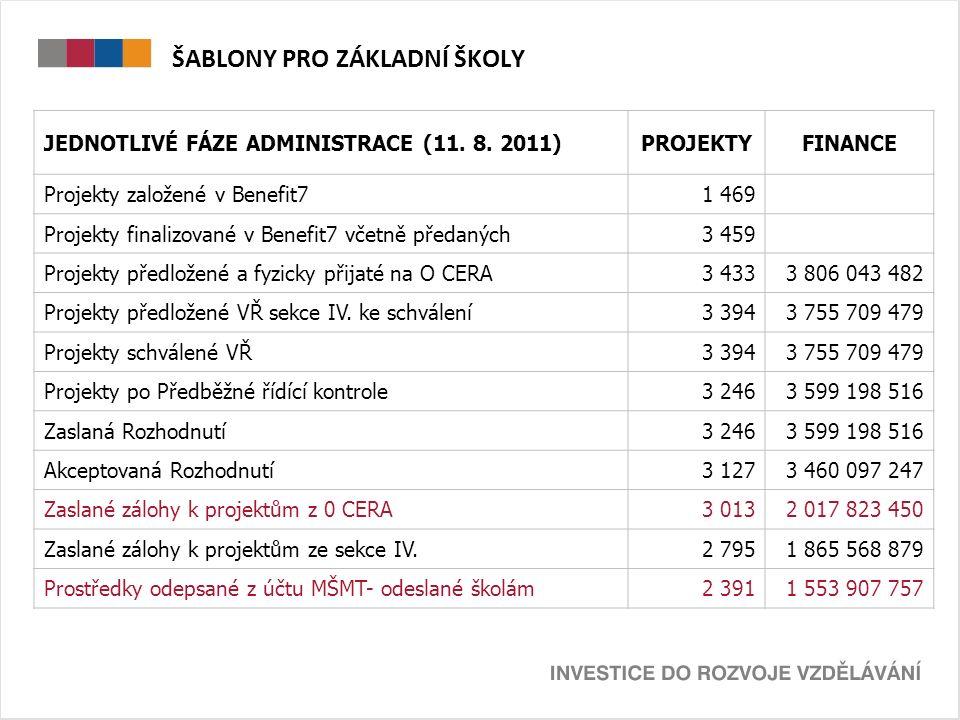 ŠABLONY V KRAJÍCH KRAJPOČET ZŠ V KRAJIPOČET PROJEKTŮ% Ústecký28126393,59% Karlovarský11510692,17% Královéhradecký27124991,88% Pardubický25623491,41% Liberecký20919090,91% Jihomoravský48043089,58% Středočeský52646488,21% Olomoucký31027388,06% Moravskoslezský45039487,56% Jihočeský25622387,11% Zlínský25921984,56% Plzeňský22218181,53% Vysočina26620777,82% celkem39013 43388,00%