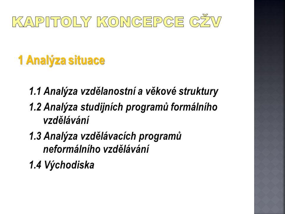 1 Analýza situace 1.1 Analýza vzdělanostní a věkové struktury 1.2 Analýza studijních programů formálního vzdělávání 1.3 Analýza vzdělávacích programů