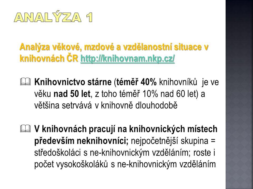 Analýza věkové, mzdové a vzdělanostní situace v knihovnách ČR http://knihovnam.nkp.cz/ http://knihovnam.nkp.cz/  Knihovnictvo stárne ( téměř 40% knih