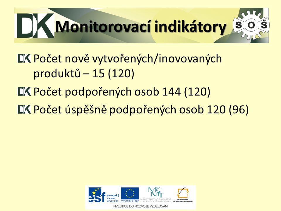 Monitorovací indikátory Počet nově vytvořených/inovovaných produktů – 15 (120) Počet podpořených osob 144 (120) Počet úspěšně podpořených osob 120 (96)