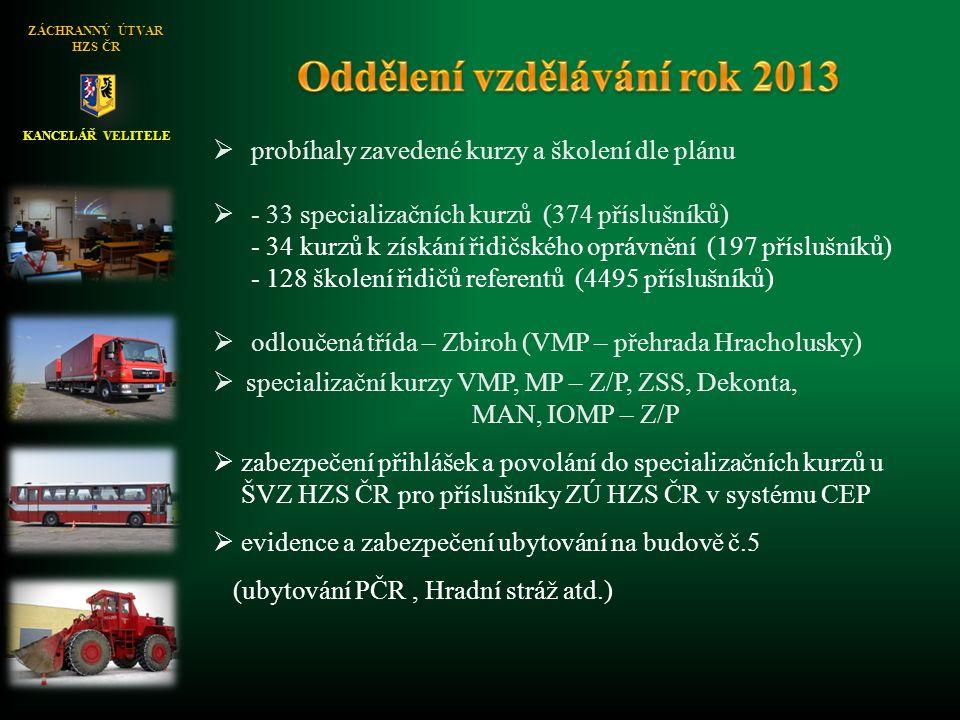 KANCELÁŘ VELITELE ZÁCHRANNÝ ÚTVAR HZS ČR  probíhaly zavedené kurzy a školení dle plánu  - 33 specializačních kurzů (374 příslušníků) - 34 kurzů k získání řidičského oprávnění (197 příslušníků) - 128 školení řidičů referentů (4495 příslušníků)  odloučená třída – Zbiroh (VMP – přehrada Hracholusky)  specializační kurzy VMP, MP – Z/P, ZSS, Dekonta, MAN, IOMP – Z/P  zabezpečení přihlášek a povolání do specializačních kurzů u ŠVZ HZS ČR pro příslušníky ZÚ HZS ČR v systému CEP  evidence a zabezpečení ubytování na budově č.5 (ubytování PČR, Hradní stráž atd.)