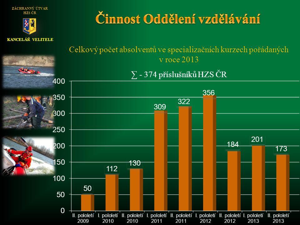KANCELÁŘ VELITELE ZÁCHRANNÝ ÚTVAR HZS ČR Celkový počet absolventů ve specializačních kurzech pořádaných v roce 2013 ∑ - 374 příslušníků HZS ČR