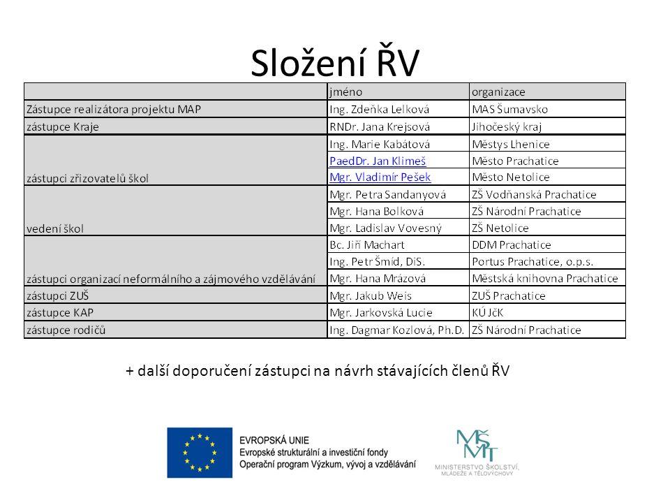 Složení ŘV + další doporučení zástupci na návrh stávajících členů ŘV