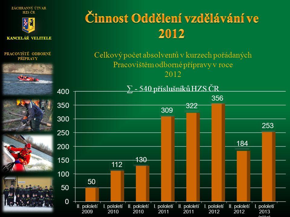 KANCELÁŘ VELITELE ZÁCHRANNÝ ÚTVAR HZS ČR Celkový počet absolventů v kurzech pořádaných Pracovištěm odborné přípravy v roce 2012 ∑ - 540 příslušníků HZS ČR PRACOVIŠTĚ ODBORNÉ PŘÍPRAVY