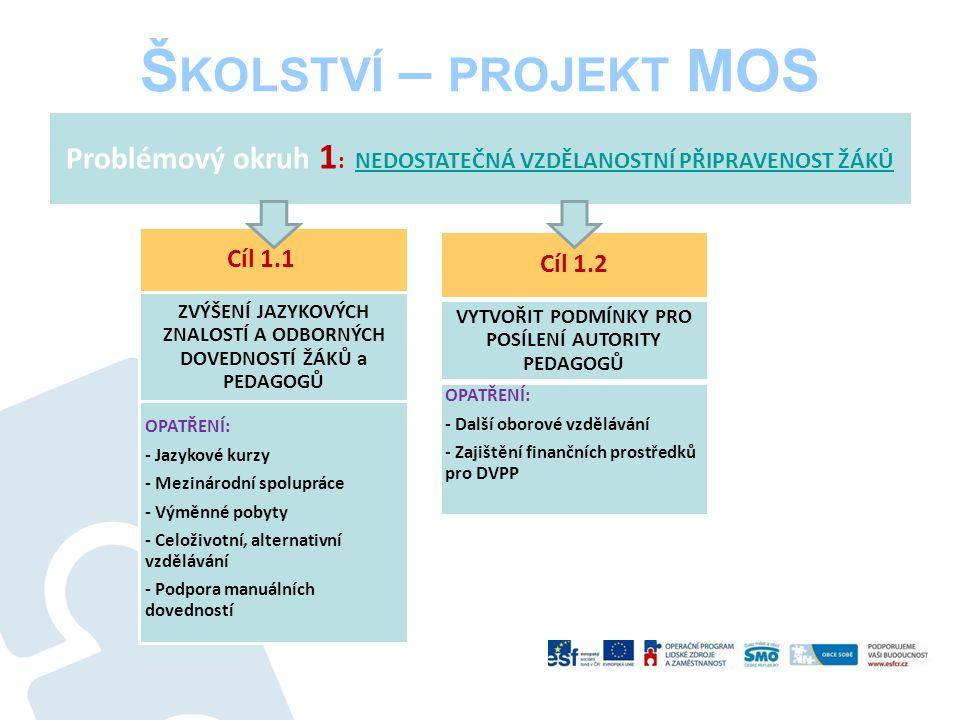 Š KOLSTVÍ – PROJEKT MOS Problémový okruh 1 : NEDOSTATEČNÁ VZDĚLANOSTNÍ PŘIPRAVENOST ŽÁKŮNEDOSTATEČNÁ VZDĚLANOSTNÍ PŘIPRAVENOST ŽÁKŮ Cíl 1.1 OPATŘENÍ: - Jazykové kurzy - Mezinárodní spolupráce - Výměnné pobyty - Celoživotní, alternativní vzdělávání - Podpora manuálních dovedností ZVÝŠENÍ JAZYKOVÝCH ZNALOSTÍ A ODBORNÝCH DOVEDNOSTÍ ŽÁKŮ a PEDAGOGŮ VYTVOŘIT PODMÍNKY PRO POSÍLENÍ AUTORITY PEDAGOGŮ OPATŘENÍ: - Další oborové vzdělávání - Zajištění finančních prostředků pro DVPP Cíl 1.2