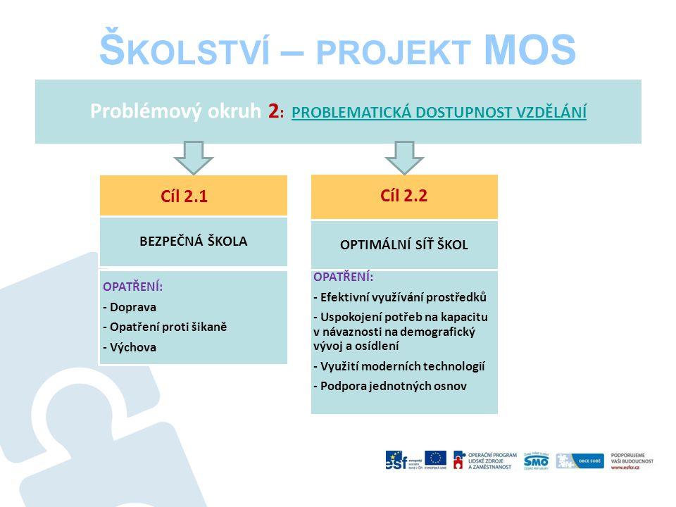 Š KOLSTVÍ – PROJEKT MOS Problémový okruh 2 : PROBLEMATICKÁ DOSTUPNOST VZDĚLÁNÍPROBLEMATICKÁ DOSTUPNOST VZDĚLÁNÍ Cíl 2.1 OPATŘENÍ: - Doprava - Opatření proti šikaně - Výchova BEZPEČNÁ ŠKOLA OPTIMÁLNÍ SÍŤ ŠKOL OPATŘENÍ: - Efektivní využívání prostředků - Uspokojení potřeb na kapacitu v návaznosti na demografický vývoj a osídlení - Využití moderních technologií - Podpora jednotných osnov Cíl 2.2