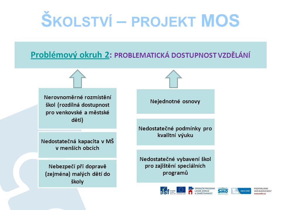 Š KOLSTVÍ – PROJEKT MOS Příklady dobré praxe – OBCE SOBĚ : Pacovsko Pacovsko – Kvalitní školy napříč regiony (Vzdělávání pedagogů) aktivity: I.