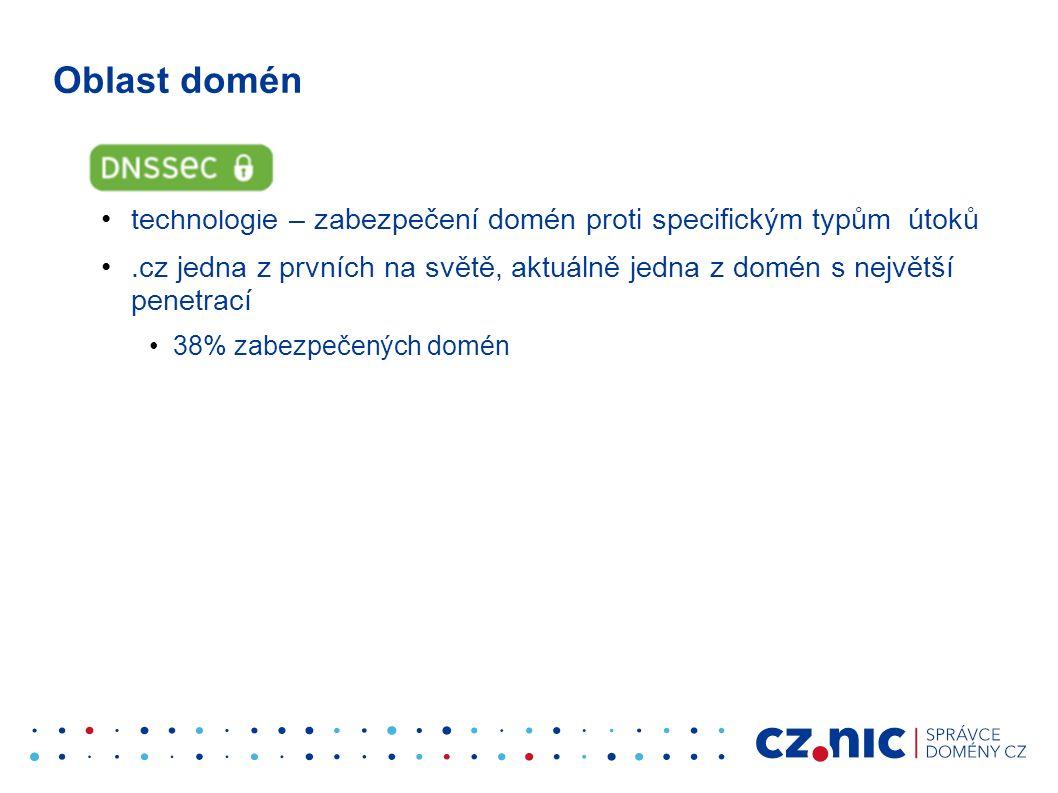 Oblast domén technologie – zabezpečení domén proti specifickým typům útoků.cz jedna z prvních na světě, aktuálně jedna z domén s největší penetrací 38% zabezpečených domén