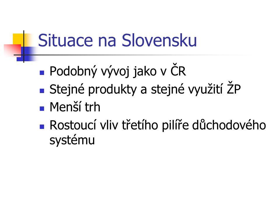 Situace na Slovensku Podobný vývoj jako v ČR Stejné produkty a stejné využití ŽP Menší trh Rostoucí vliv třetího pilíře důchodového systému