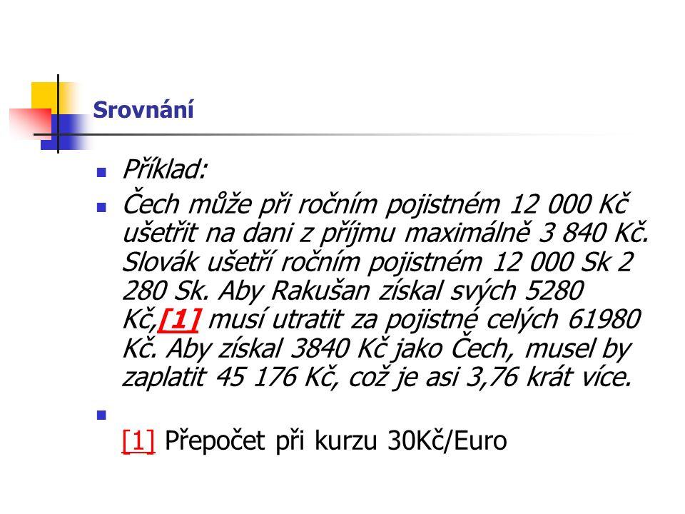 Srovnání Příklad: Čech může při ročním pojistném 12 000 Kč ušetřit na dani z příjmu maximálně 3 840 Kč. Slovák ušetří ročním pojistném 12 000 Sk 2 280