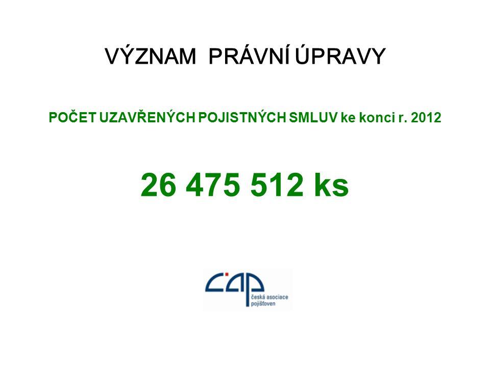 VÝZNAM PRÁVNÍ ÚPRAVY POČET UZAVŘENÝCH POJISTNÝCH SMLUV ke konci r. 2012 26 475 512 ks