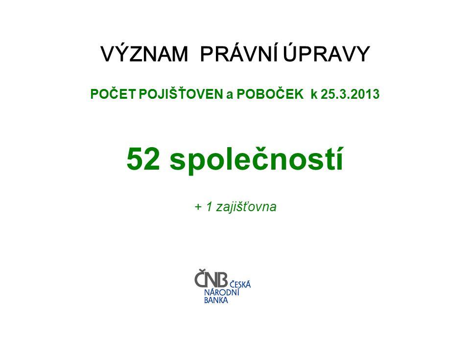 VÝZNAM PRÁVNÍ ÚPRAVY POČET POJIŠŤOVEN a POBOČEK k 25.3.2013 52 společností + 1 zajišťovna
