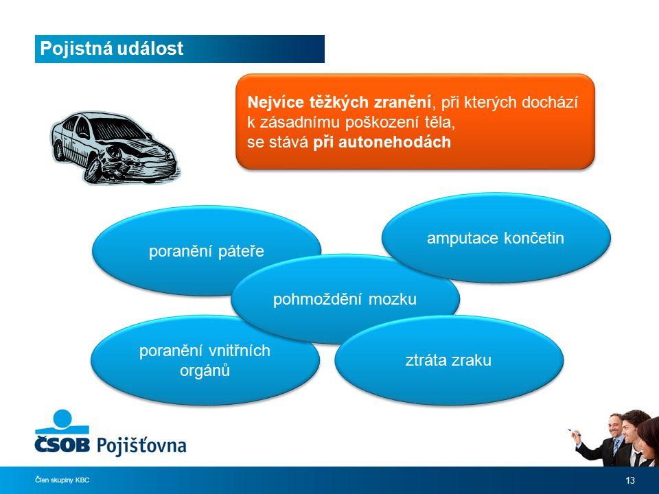Pojistná událost 13 Nejvíce těžkých zranění, při kterých dochází k zásadnímu poškození těla, se stává při autonehodách poranění páteře poranění vnitřn