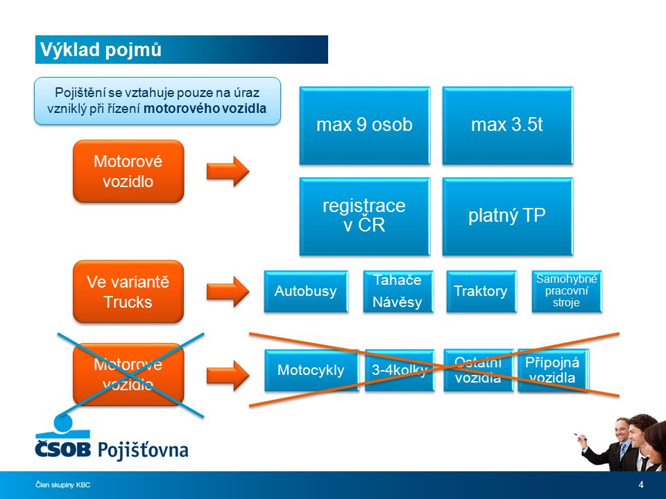 Výklad pojmů 4 Motorové vozidlo max 9 osobmax 3.5t registrace v ČR platný TP Motorové vozidlo Motocykly 3-4kolky Nákladní vozidla nad 3.5t Přípojná vo
