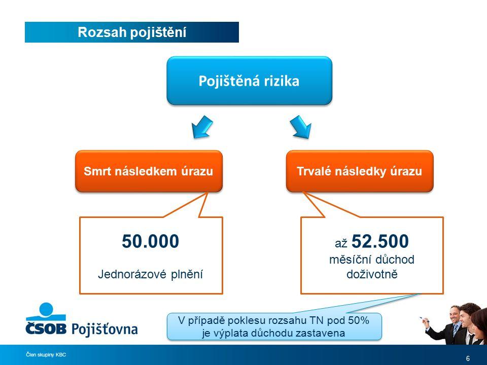 Rozsah pojištění 6 Pojištěná rizika Smrt následkem úrazu Trvalé následky úrazu 50.000 Jednorázové plnění až 52.500 měsíční důchod doživotně V případě