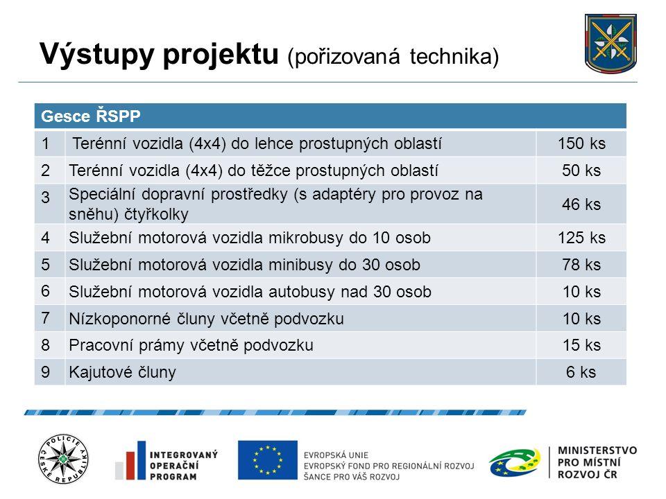 Výstupy projektu (pořizovaná technika) 27.9.2016 6 Gesce ŘSPP 1Terénní vozidla (4x4) do lehce prostupných oblastí150 ks 2 Terénní vozidla (4x4) do těž