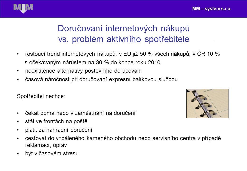 MM – system s.r.o. Doručovaní internetových nákupů vs. problém aktivního spotřebitele rostoucí trend internetových nákupů: v EU již 50 % všech nákupů,