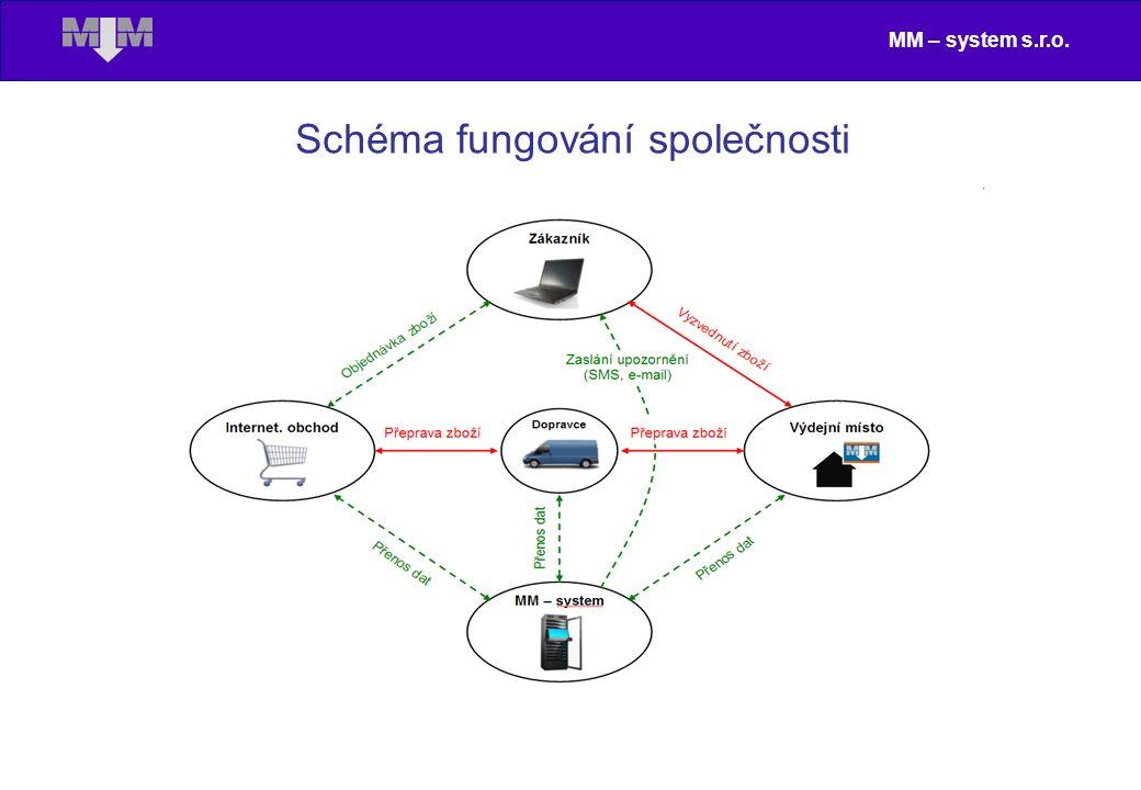 MM – system s.r.o. Schéma fungování společnosti
