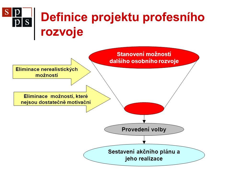 Definice projektu profesního rozvoje Eliminace nerealistických možností Eliminace možností, které nejsou dostatečně motivační Stanovení možností dalšího osobního rozvoje Provedení volby Sestavení akčního plánu a jeho realizace