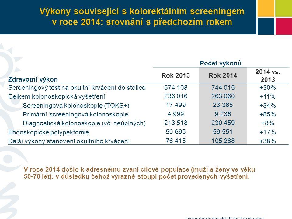 Výkony související s kolorektálním screeningem v roce 2014: srovnání s předchozím rokem Screening kolorektálního karcinomu Počet výkonů Zdravotní výkon Rok 2013Rok 2014 2014 vs.