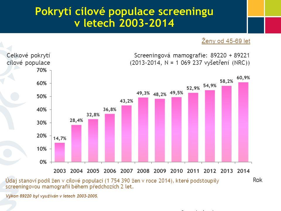 Screeningová mamografie: 89220 + 89221 (2013-2014, N = 1 069 237 vyšetření (NRC)) Rok Celkové pokrytí cílové populace Pokrytí cílové populace screeningu v letech 2003-2014 Ženy od 45-69 let Údaj stanoví podíl žen v cílové populaci (1 754 390 žen v roce 2014), které podstoupily screeningovou mamografii během předchozích 2 let.