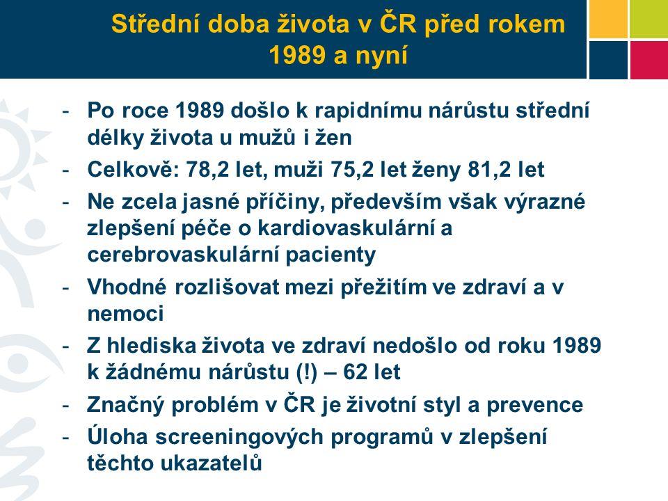 Střední doba života v ČR před rokem 1989 a nyní -Po roce 1989 došlo k rapidnímu nárůstu střední délky života u mužů i žen -Celkově: 78,2 let, muži 75,2 let ženy 81,2 let -Ne zcela jasné příčiny, především však výrazné zlepšení péče o kardiovaskulární a cerebrovaskulární pacienty -Vhodné rozlišovat mezi přežitím ve zdraví a v nemoci -Z hlediska života ve zdraví nedošlo od roku 1989 k žádnému nárůstu (!) – 62 let -Značný problém v ČR je životní styl a prevence -Úloha screeningových programů v zlepšení těchto ukazatelů