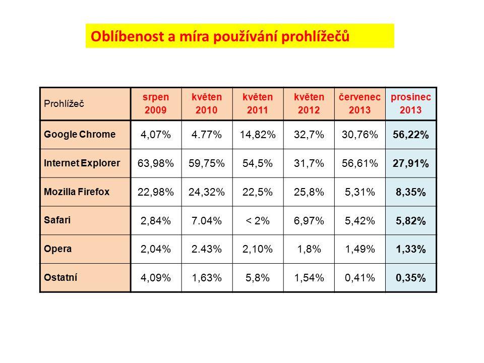 Prohlížeč srpen 2009 květen 2010 květen 2011 květen 2012 červenec 2013 prosinec 2013 Google Chrome 4,07%4.77%14,82%32,7%30,76%56,22% Internet Explorer 63,98%59,75%54,5%31,7%56,61%27,91% Mozilla Firefox 22,98%24,32%22,5%25,8%5,31%8,35% Safari 2,84%7.04%< 2%6,97%5,42%5,82% Opera 2,04%2.43%2,10%1,8%1,49%1,33% Ostatní 4,09%1,63%5,8%1,54%0,41%0,35% Oblíbenost a míra používání prohlížečů