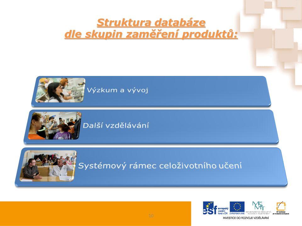 Druhy produktů:  Audiovizuální dílo  Evaluace, analýza, studie  Hry  Kontaktní databáze  Metodika, manuál, příručka  Sborník dobré praxe  Studijní/vzdělávací materiál  Výstup praxí a stáží  Výzkumná zpráva (odborná studie, statistika)  Vzdělávací koncepce  Webový portál projektu, e-learning, webinář 11
