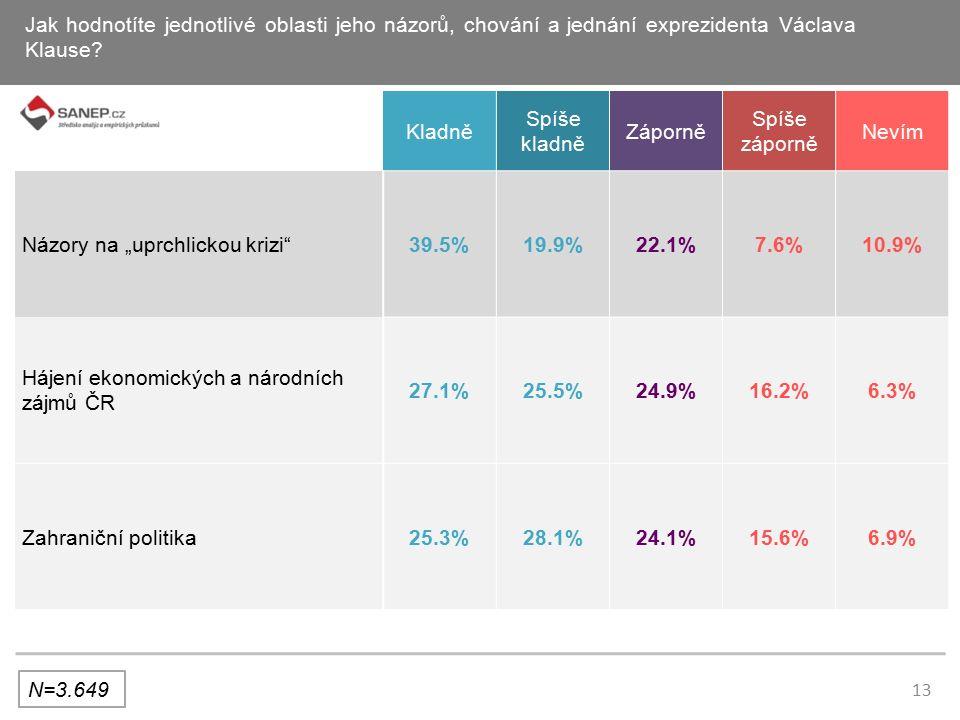13 Jak hodnotíte jednotlivé oblasti jeho názorů, chování a jednání exprezidenta Václava Klause.