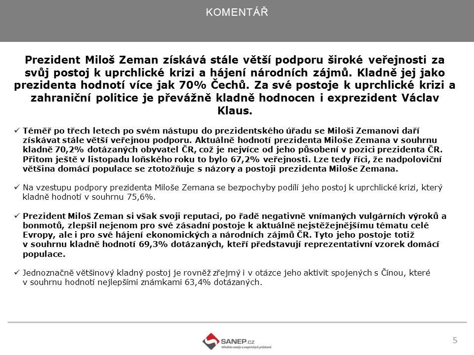 6 KOMENTÁŘ Zahraniční politiku Miloše Zemana pak v souhrnu vnímá kladně, 61,9% dotázaných obyvatel ČR.