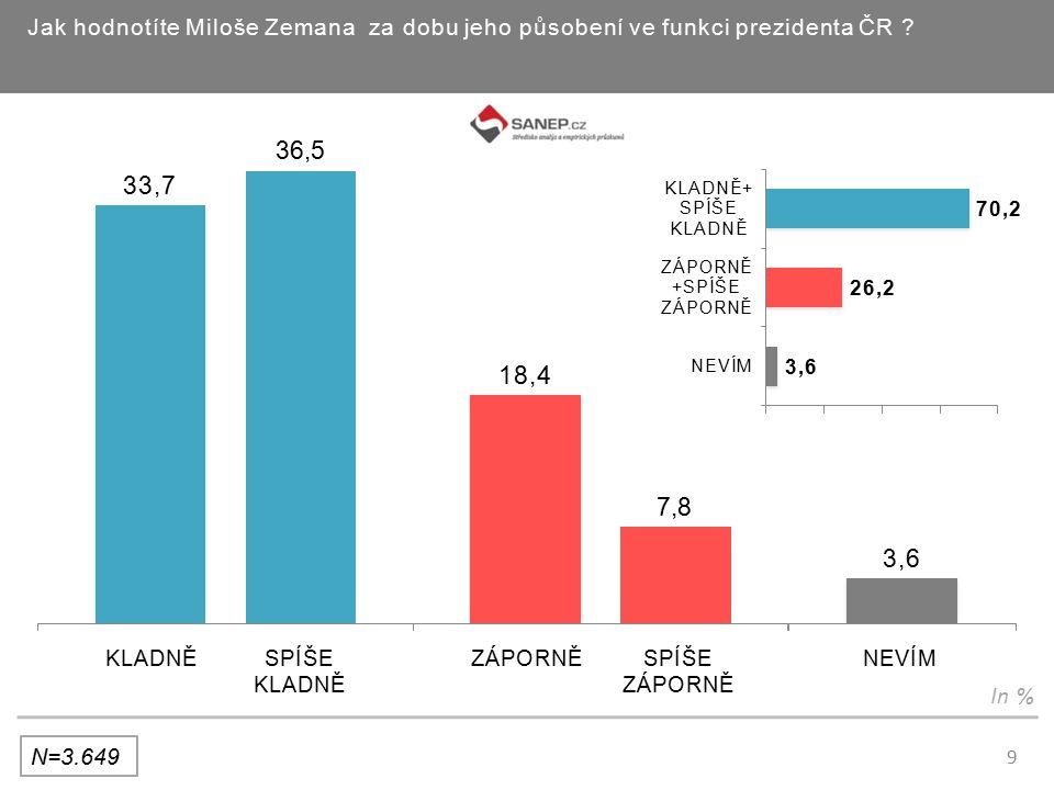 10 Jak hodnotíte jednotlivé oblasti jeho názorů, chování a jednání prezidenta Miloše Zemana.