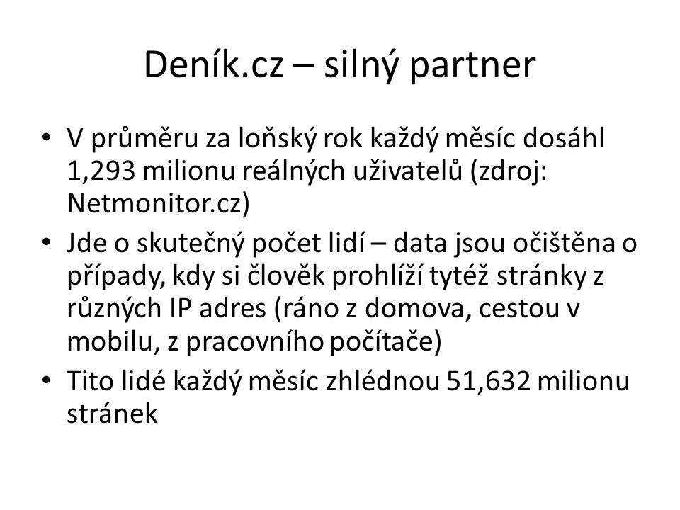Deník.cz – silný partner V průměru za loňský rok každý měsíc dosáhl 1,293 milionu reálných uživatelů (zdroj: Netmonitor.cz) Jde o skutečný počet lidí – data jsou očištěna o případy, kdy si člověk prohlíží tytéž stránky z různých IP adres (ráno z domova, cestou v mobilu, z pracovního počítače) Tito lidé každý měsíc zhlédnou 51,632 milionu stránek