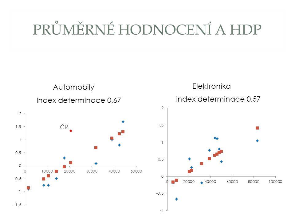 PRŮMĚRNÉ HODNOCENÍ A HDP Index determinace 0,67 Index determinace 0,57 Automobily Elektronika