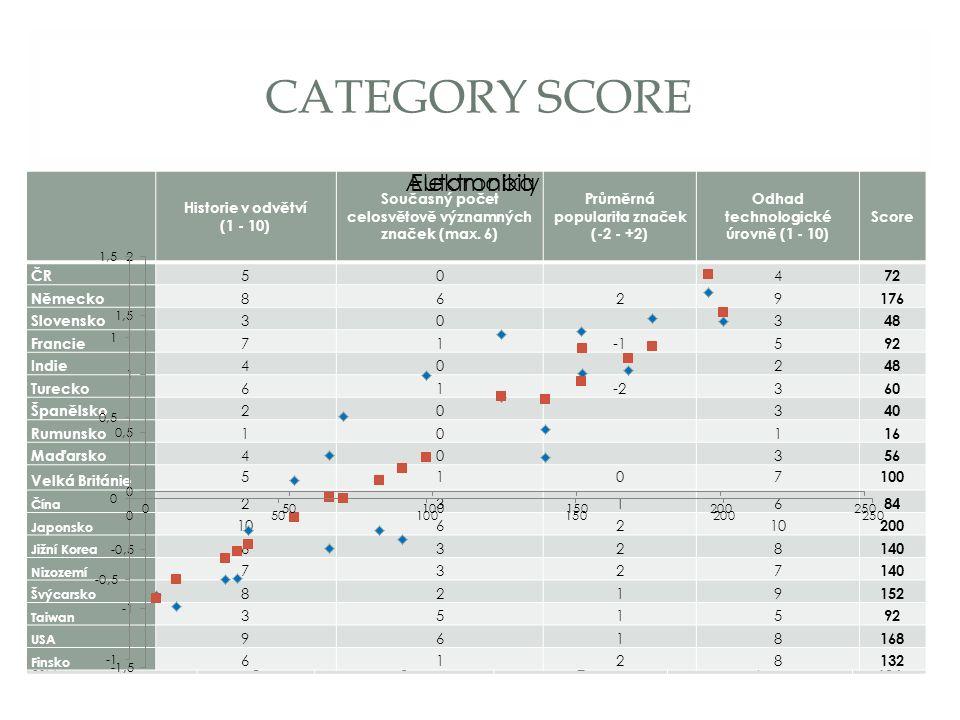 CATEGORY SCORE Historie v odvětví (1 - 10) Současný počet významných značek (max.