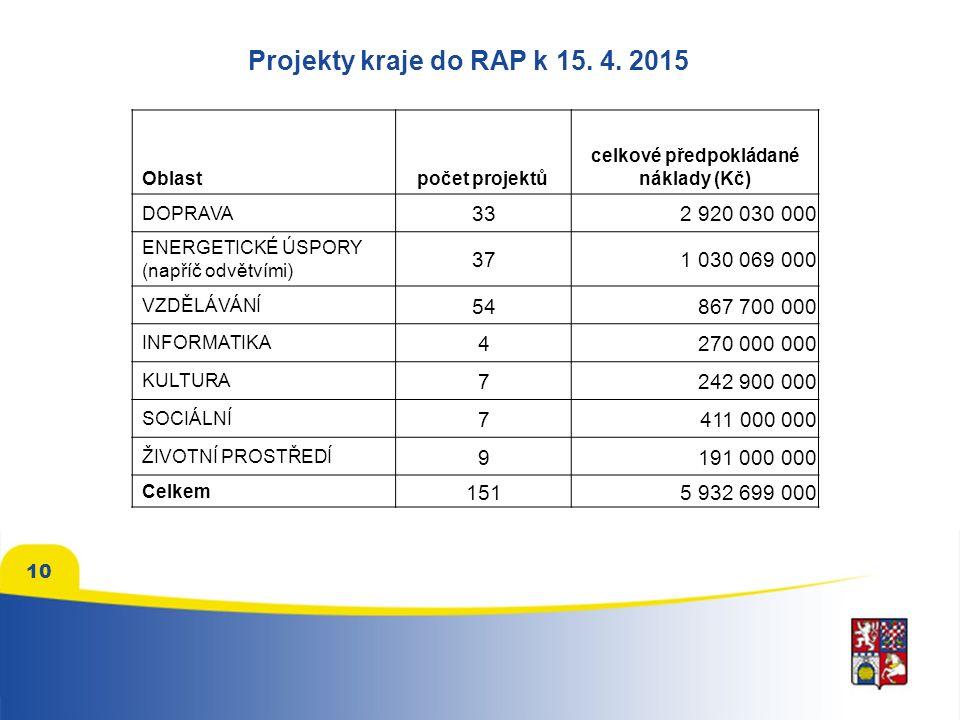 10 Projekty kraje do RAP k 15. 4.