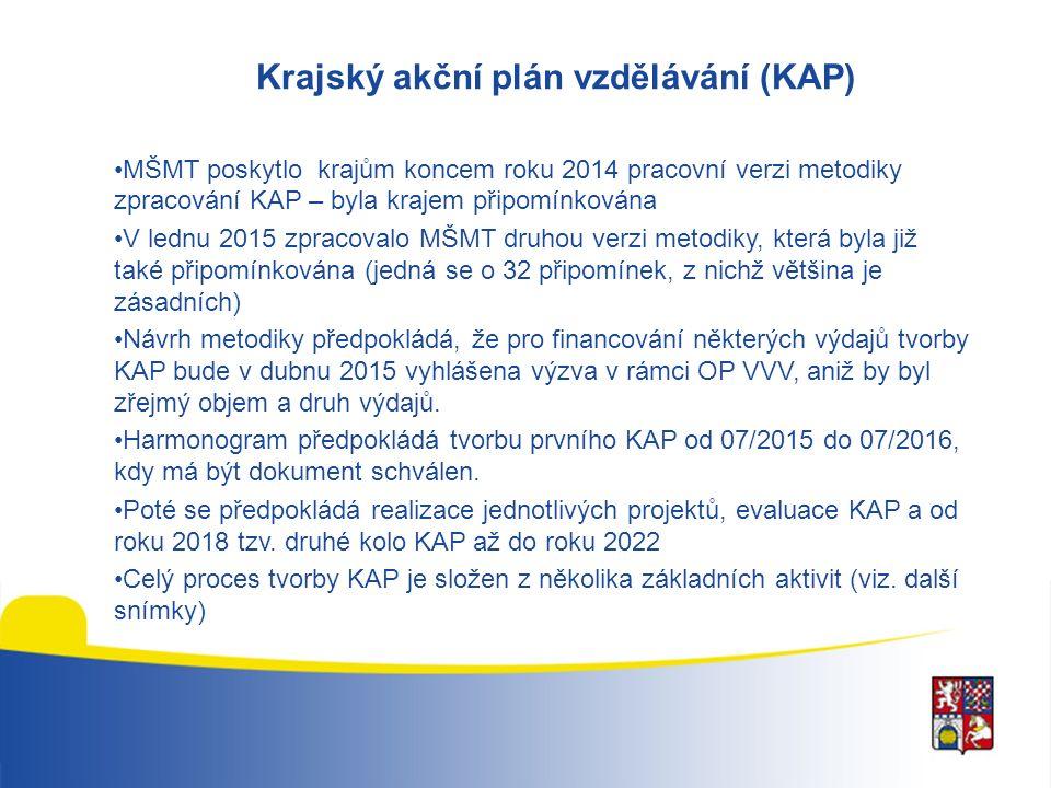 Krajský akční plán vzdělávání (KAP) MŠMT poskytlo krajům koncem roku 2014 pracovní verzi metodiky zpracování KAP – byla krajem připomínkována V lednu 2015 zpracovalo MŠMT druhou verzi metodiky, která byla již také připomínkována (jedná se o 32 připomínek, z nichž většina je zásadních) Návrh metodiky předpokládá, že pro financování některých výdajů tvorby KAP bude v dubnu 2015 vyhlášena výzva v rámci OP VVV, aniž by byl zřejmý objem a druh výdajů.