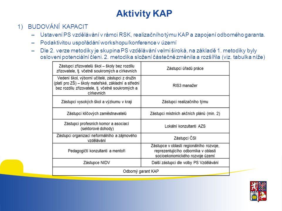 Aktivity KAP 1)BUDOVÁNÍ KAPACIT –Ustavení PS vzdělávání v rámci RSK, realizačního týmu KAP a zapojení odborného garanta.