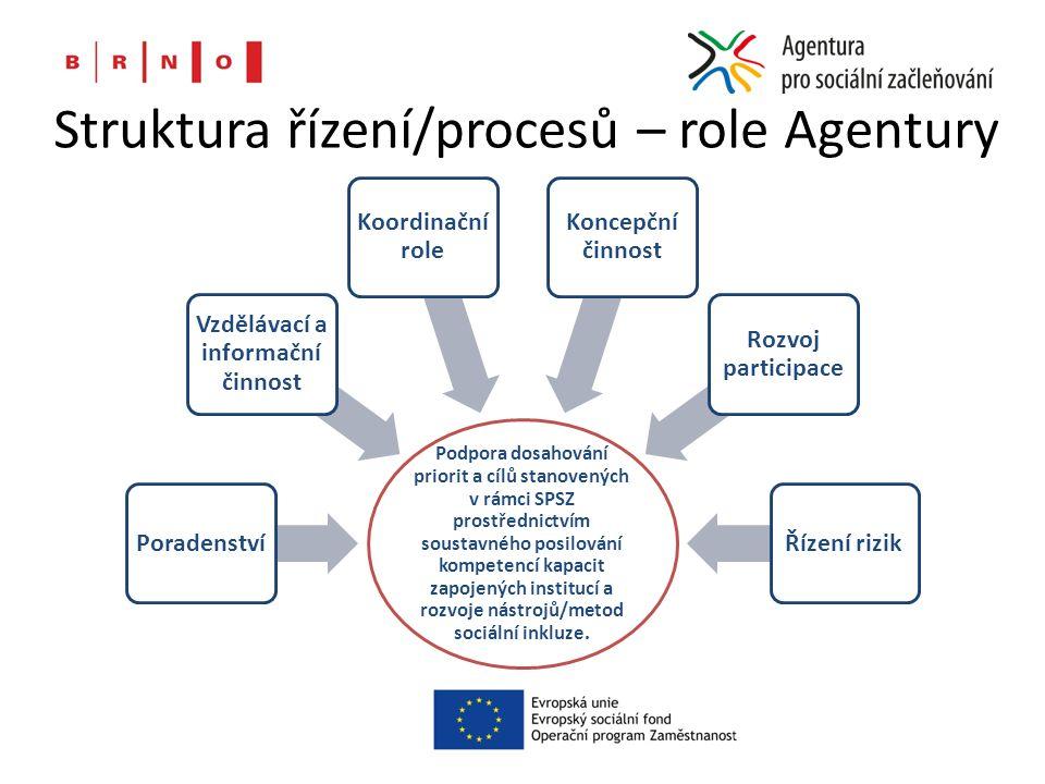 Struktura řízení/procesů – role Agentury Podpora dosahování priorit a cílů stanovených v rámci SPSZ prostřednictvím soustavného posilování kompetencí
