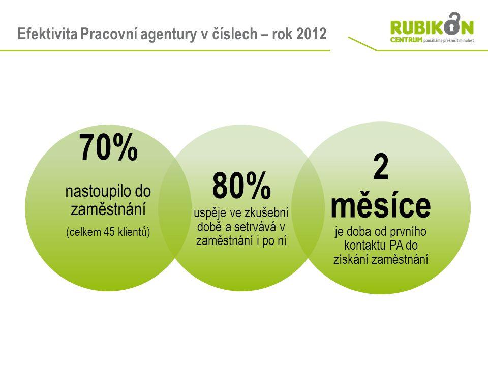 Efektivita Pracovní agentury v číslech – rok 2012 70% nastoupilo do zaměstnání (celkem 45 klientů) 80% uspěje ve zkušební době a setrvává v zaměstnání i po ní 2 měsíce je doba od prvního kontaktu PA do získání zaměstnání