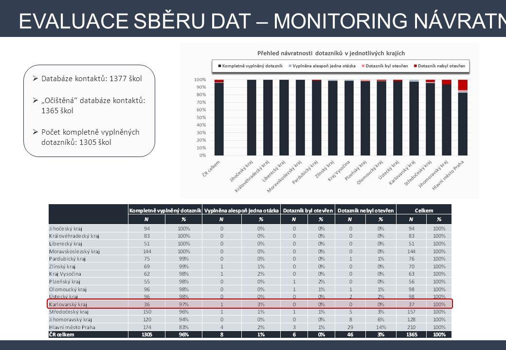 """EVALUACE SBĚRU DAT – MONITORING NÁVRATNOSTI  Databáze kontaktů: 1377 škol  """"Očištěná databáze kontaktů: 1365 škol  Počet kompletně vyplněných dotazníků: 1305 škol"""