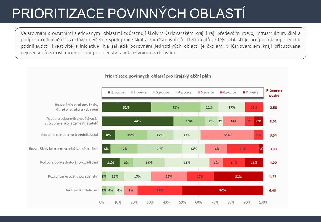 Ve srovnání s ostatními sledovanými oblastmi zdůrazňují školy v Karlovarském kraji kraji především rozvoj infrastruktury škol a podporu odborného vzdělávání, včetně spolupráce škol a zaměstnavatelů.