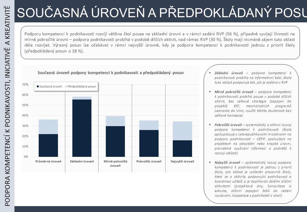SOUČASNÁ ÚROVEŇ A PŘEDPOKLÁDANÝ POSUN Podporu kompetencí k podnikavosti rozvíjí většina škol pouze na základní úrovni a v rámci zadání RVP (56 %), případně vyvíjejí činnosti na mírně pokročilé úrovni – podpora podnikavosti probíhá v podobě dílčích aktivit, nad rámec RVP (30 %).