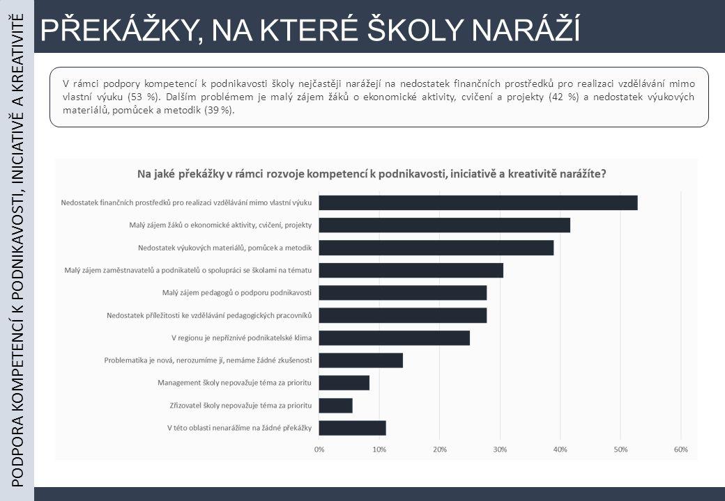 PŘEKÁŽKY, NA KTERÉ ŠKOLY NARÁŽÍ V rámci podpory kompetencí k podnikavosti školy nejčastěji narážejí na nedostatek finančních prostředků pro realizaci vzdělávání mimo vlastní výuku (53 %).