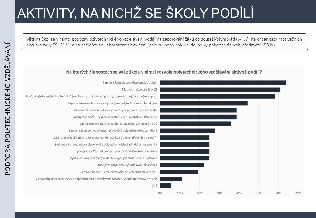 AKTIVITY, NA NICHŽ SE ŠKOLY PODÍLÍ Většina škol se v rámci podpory polytechnického vzdělávání podílí na zapojování žáků do soutěží/olympiád (64 %), na organizaci motivačních akcí pro žáky ZŠ (61 %) a na začleňování laboratorních cvičení, pokusů nebo exkurzí do výuky polytechnických předmětů (58 %).
