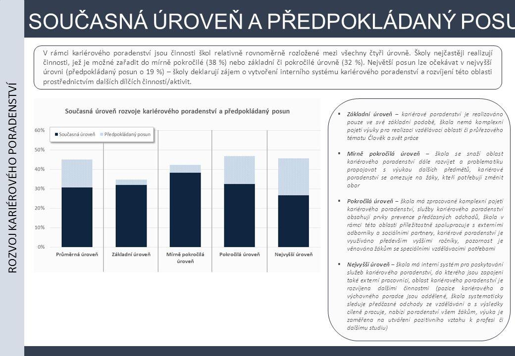 SOUČASNÁ ÚROVEŇ A PŘEDPOKLÁDANÝ POSUN V rámci kariérového poradenství jsou činnosti škol relativně rovnoměrně rozložené mezi všechny čtyři úrovně.