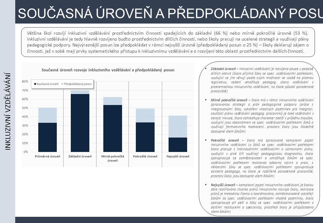 SOUČASNÁ ÚROVEŇ A PŘEDPOKLÁDANÝ POSUN Většina škol rozvíjí inkluzivní vzdělávání prostřednictvím činností spadajících do základní (66 %) nebo mírně pokročilé úrovně (53 %).