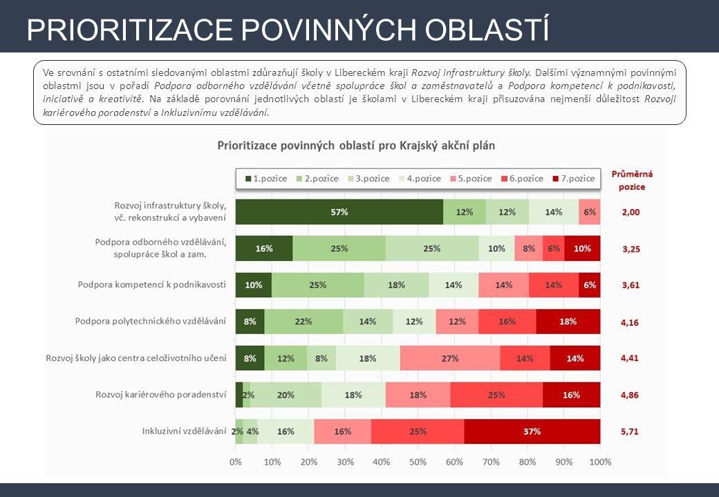 Ve srovnání s ostatními sledovanými oblastmi zdůrazňují školy v Libereckém kraji Rozvoj infrastruktury školy.