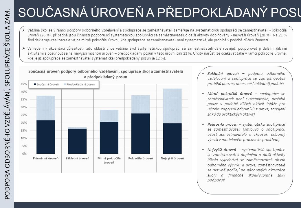 SOUČASNÁ ÚROVEŇ A PŘEDPOKLÁDANÝ POSUN  Většina škol se v rámci podpory odborného vzdělávání a spolupráce se zaměstnavateli zaměřuje na systematickou spolupráci se zaměstnavateli - pokročilá úroveň (26 %), případně jsou činnosti podporující systematickou spolupráci se zaměstnavateli o další aktivity doplňovány - nejvyšší úroveň (20 %).